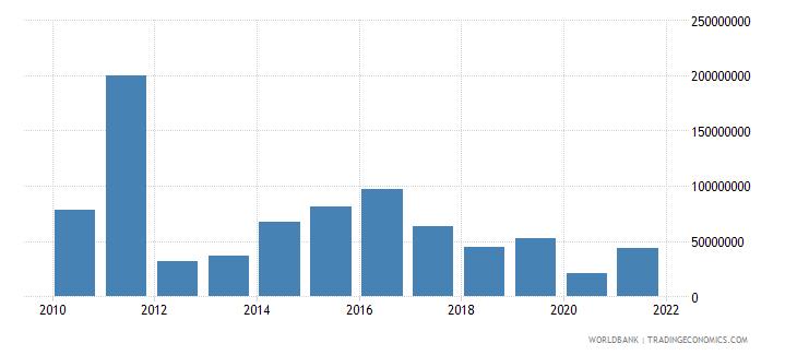 fiji external debt stocks short term dod us dollar wb data