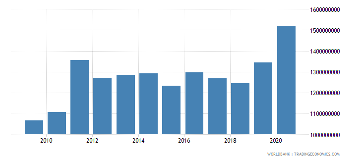 fiji external debt stocks total dod us dollar wb data