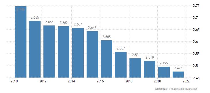 fiji fertility rate total births per woman wb data