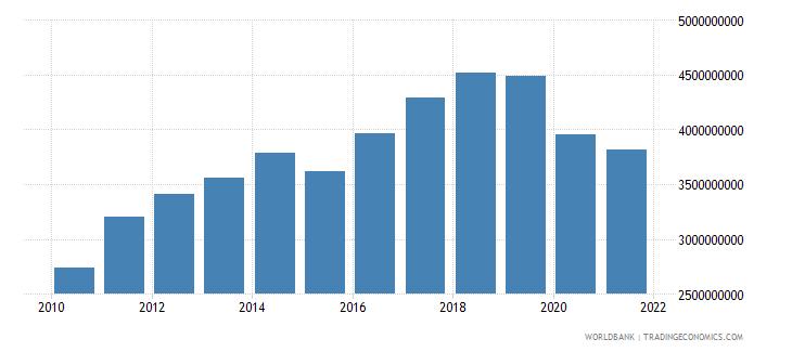 fiji final consumption expenditure us dollar wb data