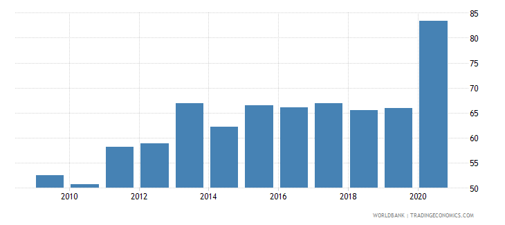 fiji financial system deposits to gdp percent wb data