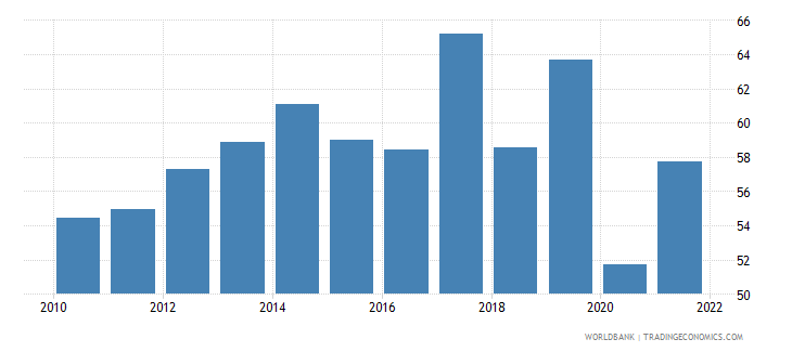 fiji food exports percent of merchandise exports wb data