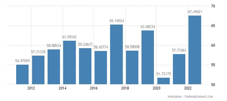 fiji food exports percent of merchandise exports wb data