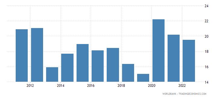 fiji food imports percent of merchandise imports wb data