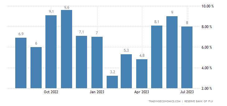 Fiji Food Inflation