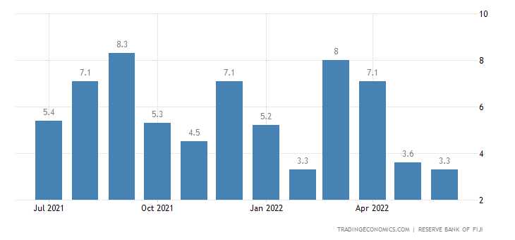 Fiji Food Inflation