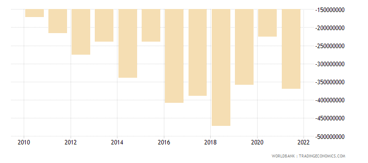 fiji foreign direct investment net bop us dollar wb data