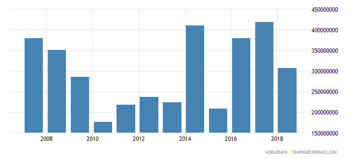 fiji foreign direct investment net inflows in reporting economy drs us dollar wb data