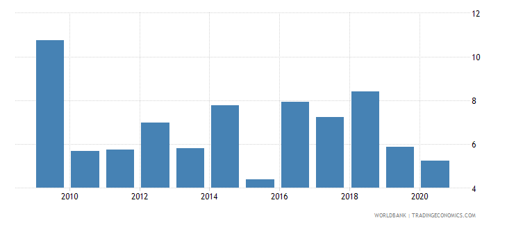fiji foreign direct investment net inflows percent of gdp wb data