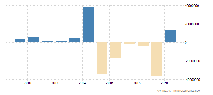 fiji foreign direct investment net outflows bop current us$ wb data
