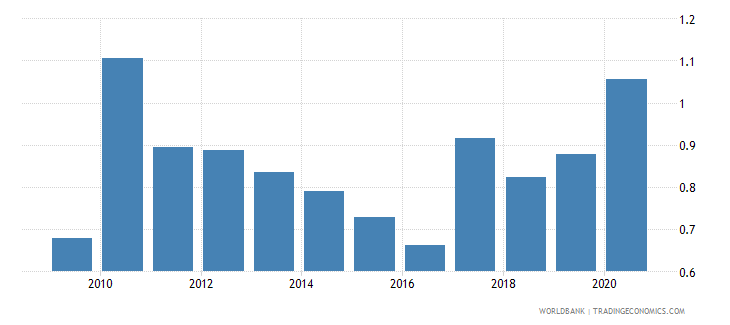 fiji forest rents percent of gdp wb data