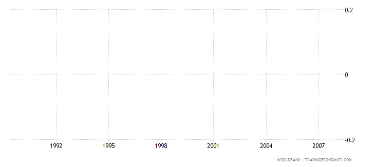 fiji fossil fuel energy consumption percent of total wb data