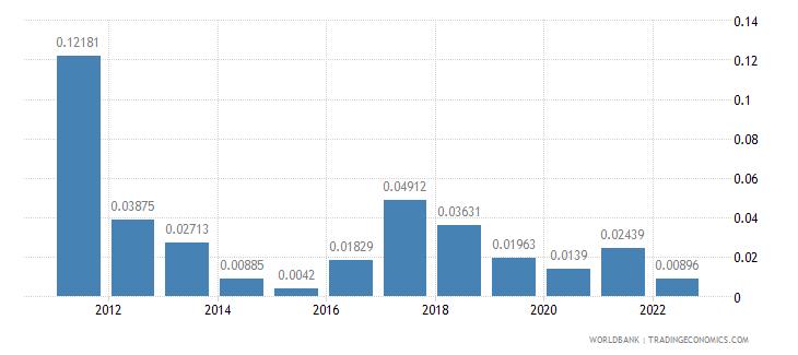 fiji fuel exports percent of merchandise exports wb data