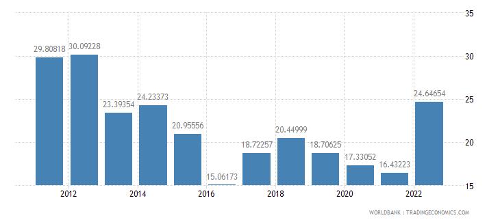 fiji fuel imports percent of merchandise imports wb data