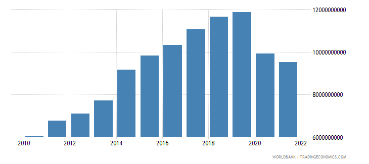 fiji gdp at market prices linked series current lcu wb data