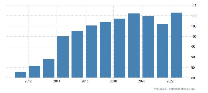 fiji gdp deflator base year varies by country wb data