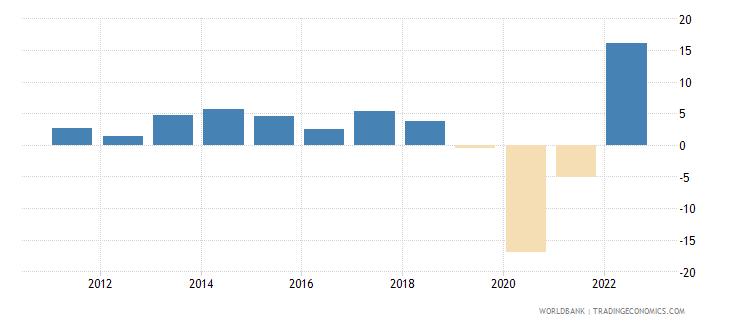 fiji gdp growth annual percent 2010 wb data