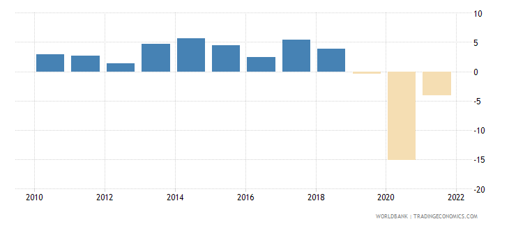 fiji gdp growth annual percent 2010 wb data