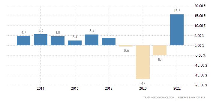 Fiji GDP Annual Growth Rate