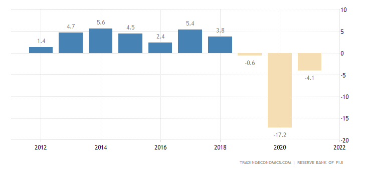 Fiji GDP Annual Growth Rate