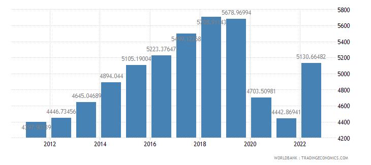 fiji gdp per capita constant 2000 us dollar wb data