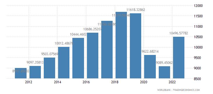 fiji gdp per capita constant lcu wb data