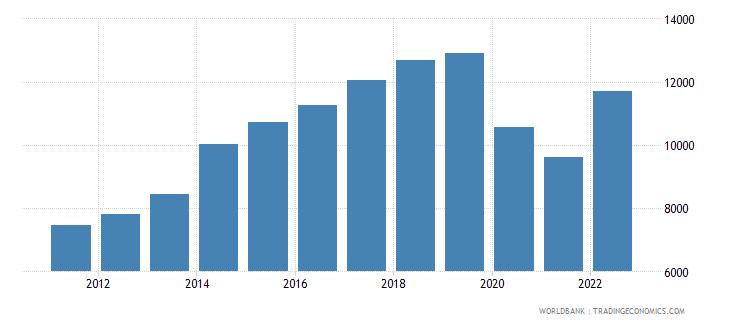 fiji gdp per capita current lcu wb data