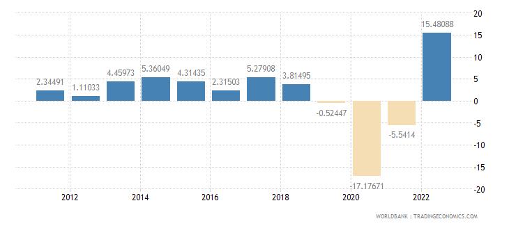 fiji gdp per capita growth annual percent wb data