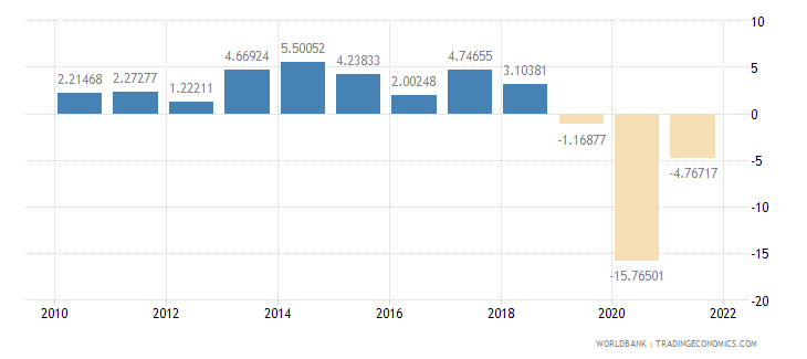 fiji gdp per capita growth annual percent wb data