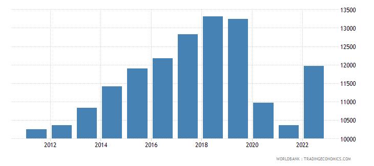 fiji gdp per capita ppp constant 2005 international dollar wb data