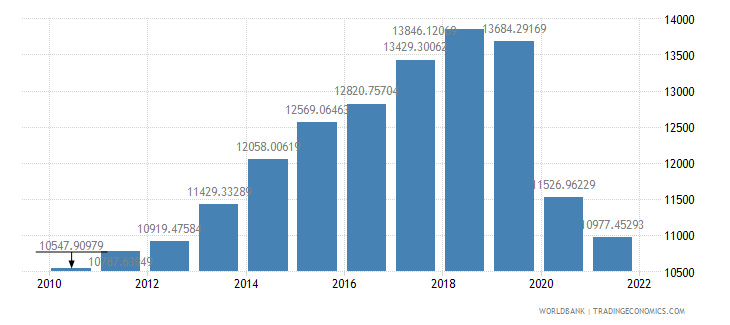fiji gdp per capita ppp constant 2005 international dollar wb data