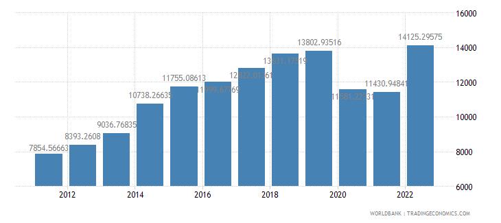 fiji gdp per capita ppp us dollar wb data