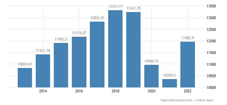 Fiji GDP per capita PPP