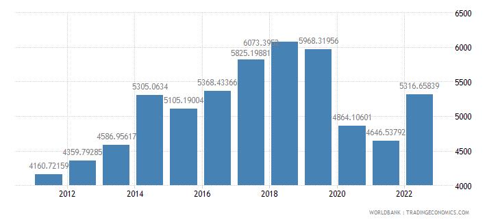 fiji gdp per capita us dollar wb data