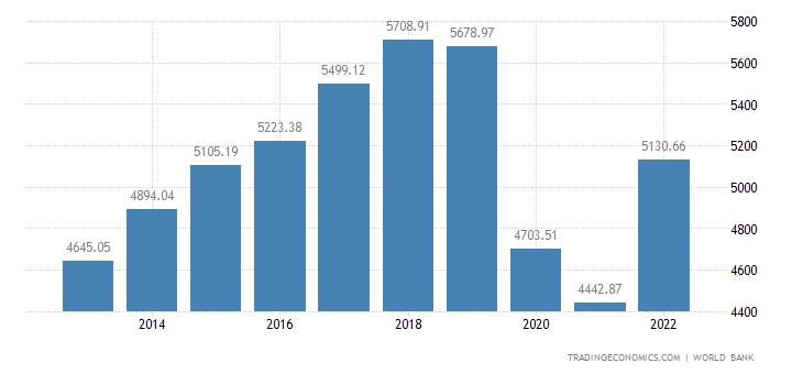 Fiji GDP per capita