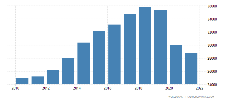 fiji gdp per person employed constant 1990 ppp $ wb data