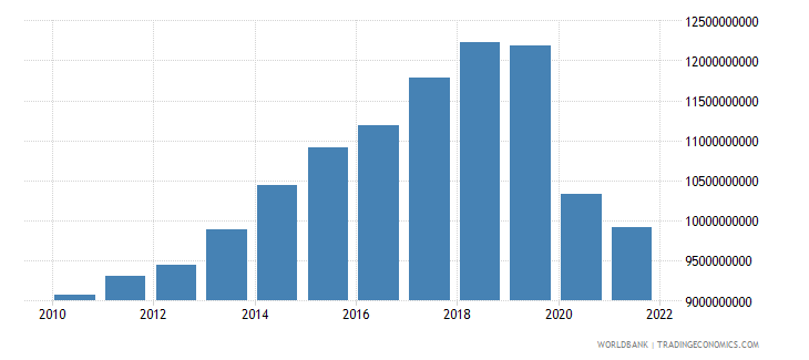 fiji gdp ppp constant 2005 international dollar wb data