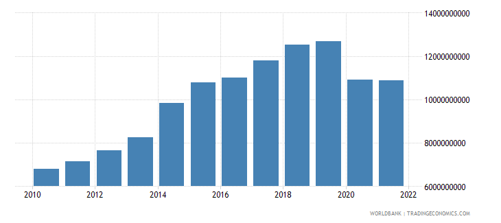 fiji gdp ppp us dollar wb data