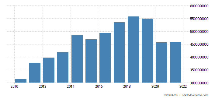 fiji gdp us dollar wb data