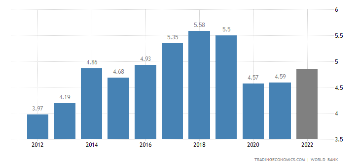 Fiji GDP