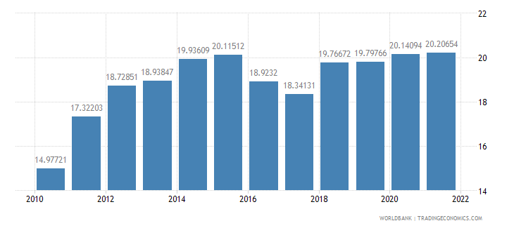 fiji general government final consumption expenditure percent of gdp wb data