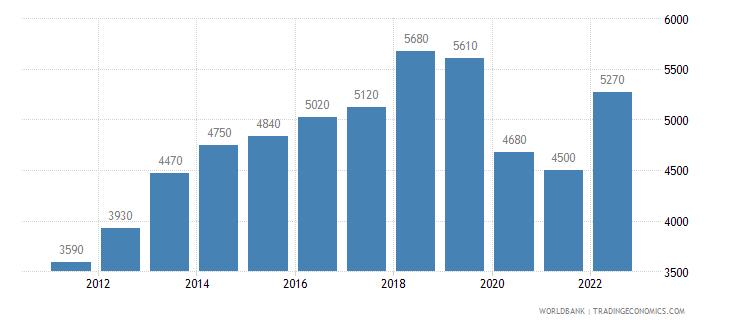 fiji gni per capita atlas method us dollar wb data