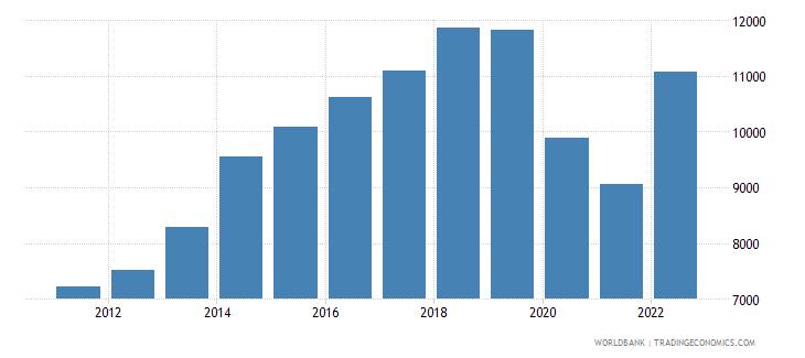 fiji gni per capita current lcu wb data