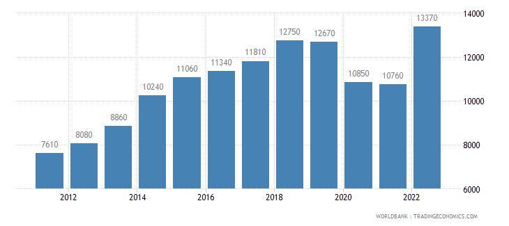 fiji gni per capita ppp us dollar wb data