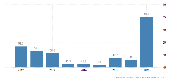 Fiji Government Debt to GDP
