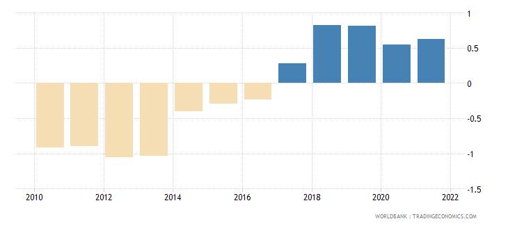 fiji government effectiveness estimate wb data