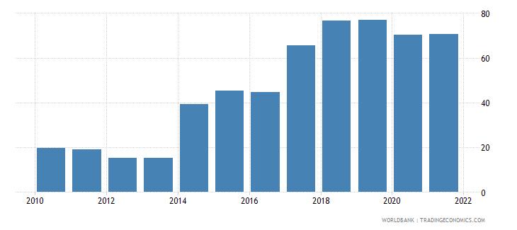 fiji government effectiveness percentile rank wb data