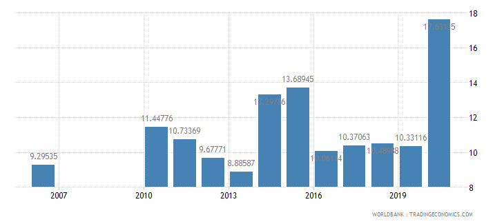 fiji grants and other revenue percent of revenue wb data