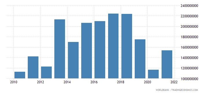 fiji gross capital formation current lcu wb data