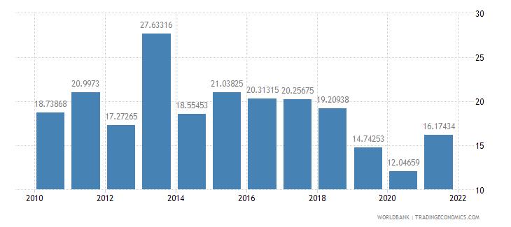 fiji gross capital formation percent of gdp wb data